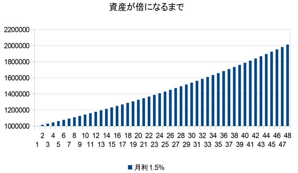 月利1.5%グラフ