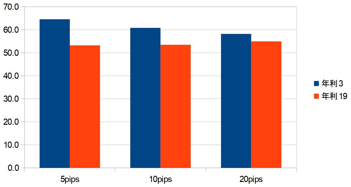 年利グラフ
