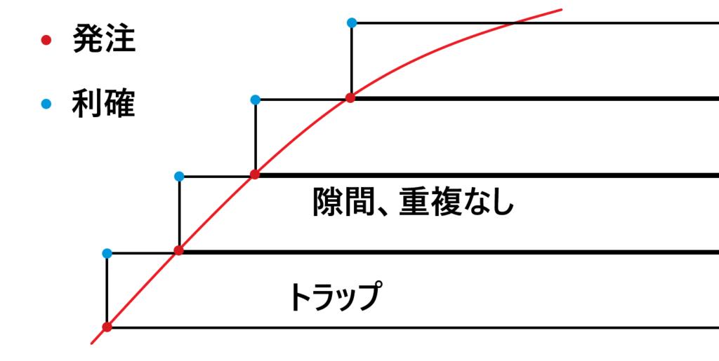 利確幅=トラップ幅
