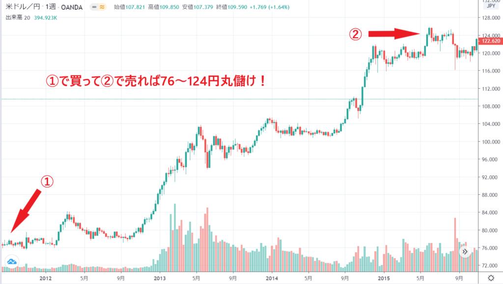 ドル円アベノミクスチャート