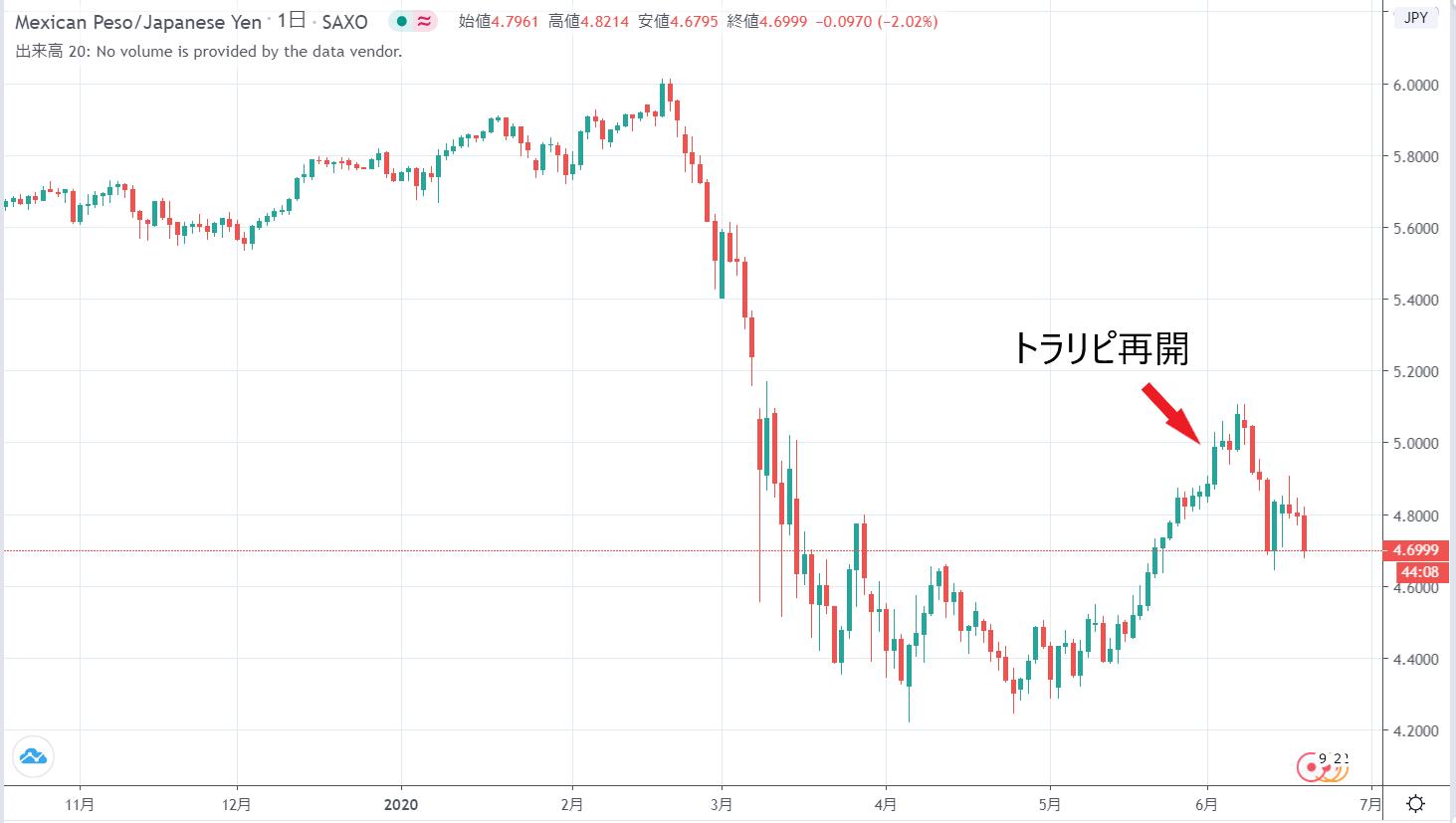 ペソ円チャート