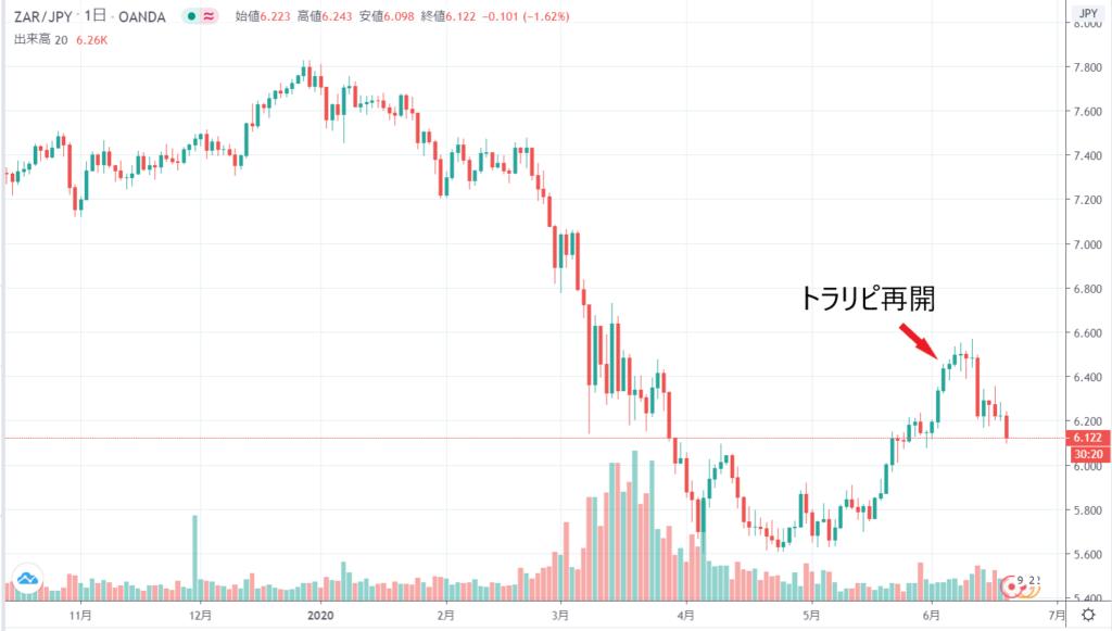 ランド円チャート