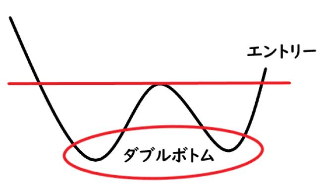 ダブルボトムイメージ