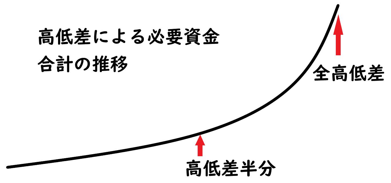 資金イメージ