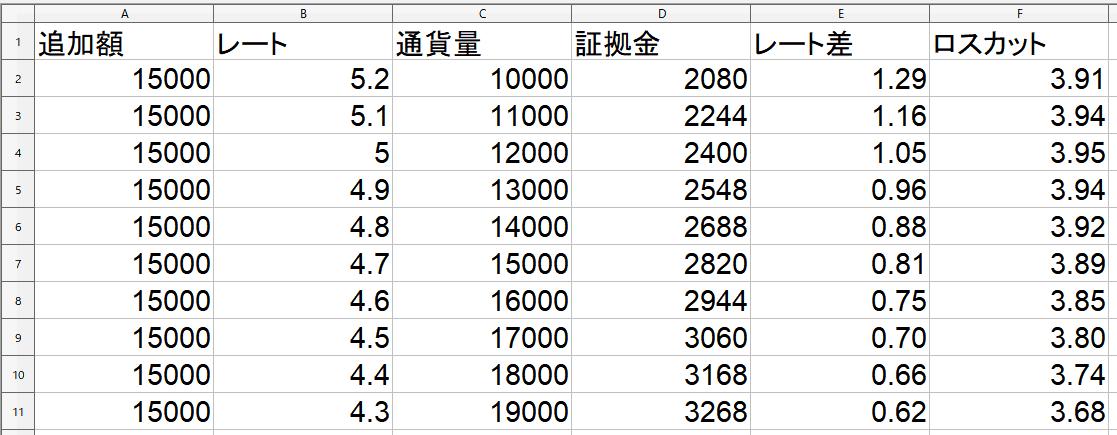 レートと通貨量