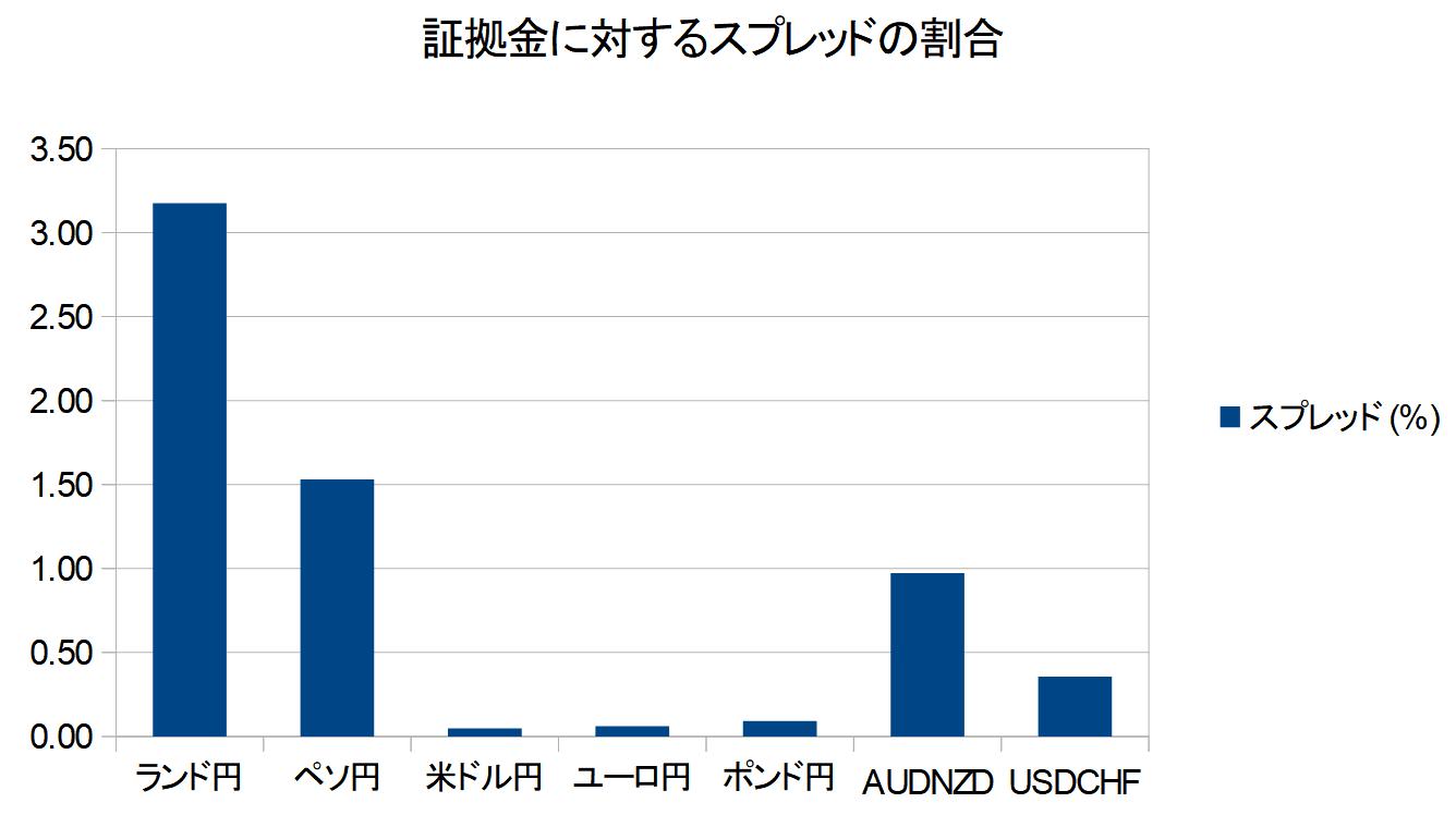 スプレッド%グラフ