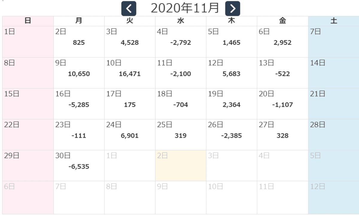 損益カレンダー