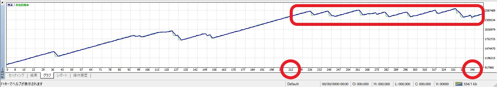 停滞グラフ