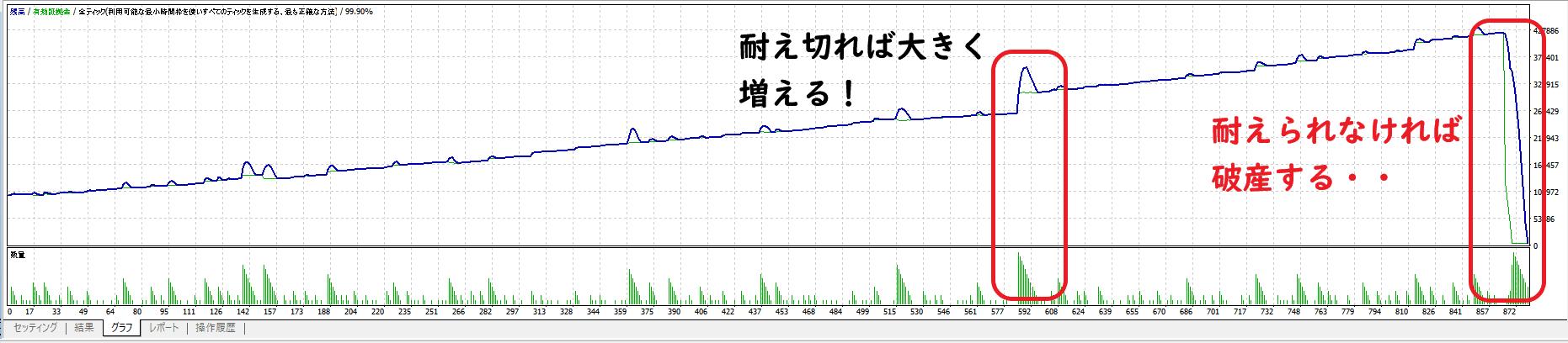 損益グラフ2
