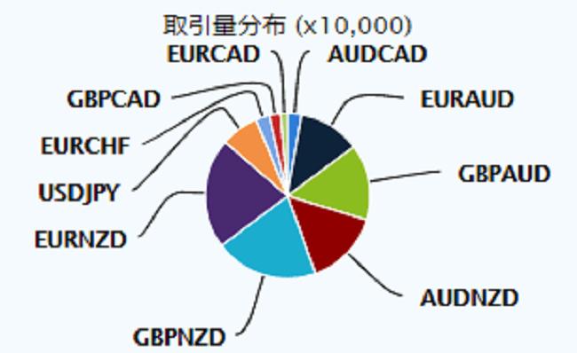 取引通貨ペア分布